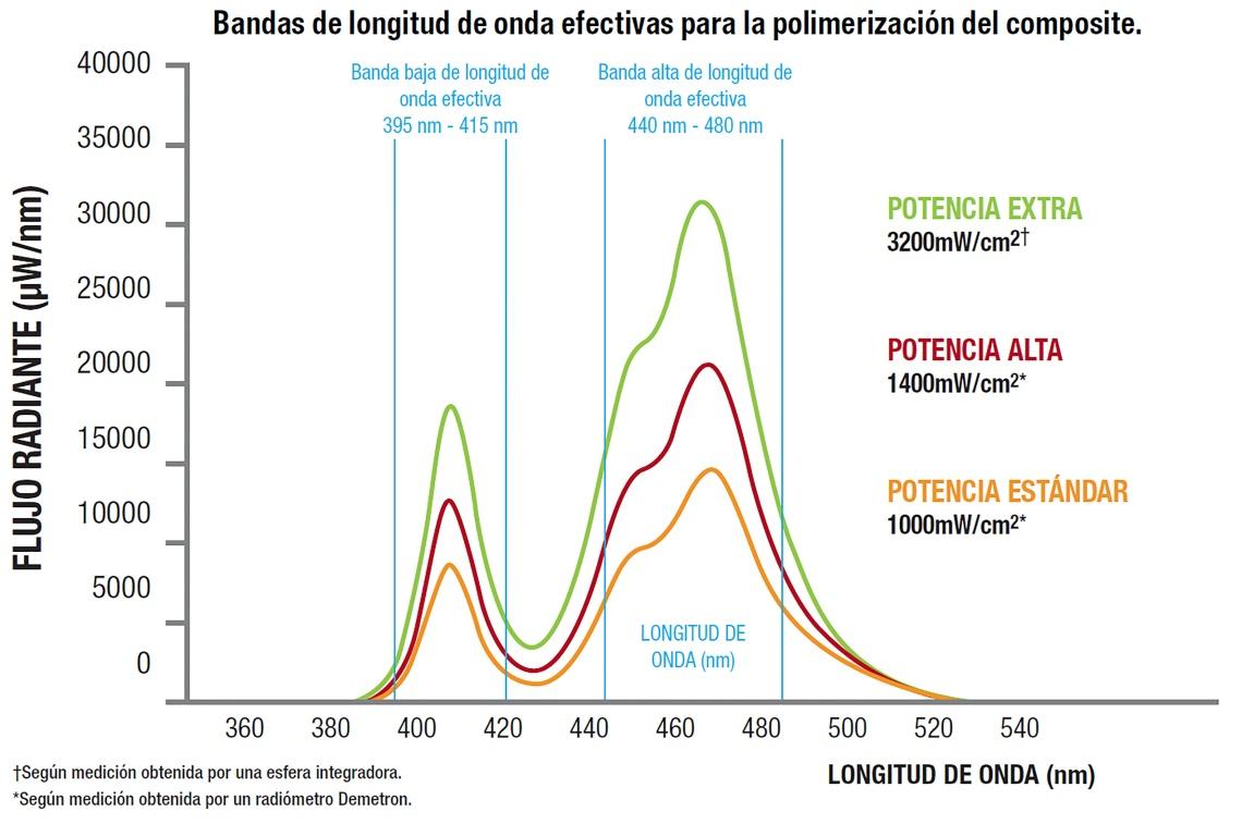 graph VALO ES