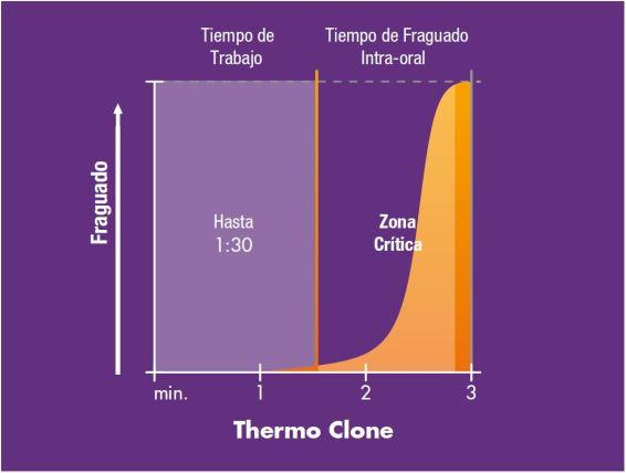 Thermo Clone tiene un tiempo de trabajo de hasta 1:30m. El fraguado puede comenzar antes, si deseado, en el momento en que es posicionado dentro de la boca, con un tiempo mínimo en la zona crítica, donde ocurren las distorciones.